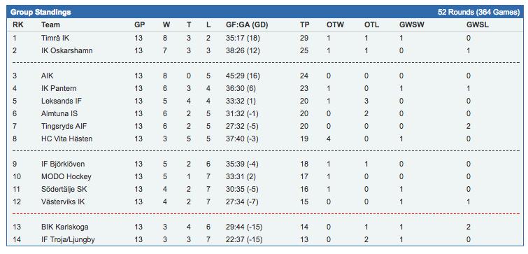 Från 0 poäng efter de sex första matcherna – till att hota om platserna för fortsättningsspel.
