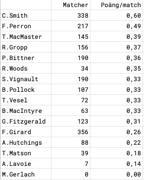 Poängsnitt i AHL för transatlanter i ligan