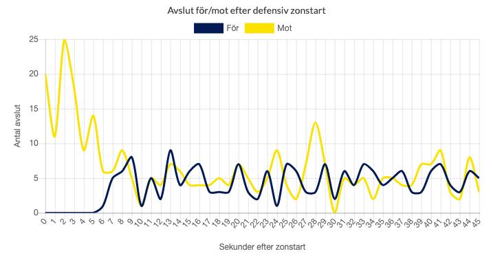 avslut_efter_defensiv_zonstart